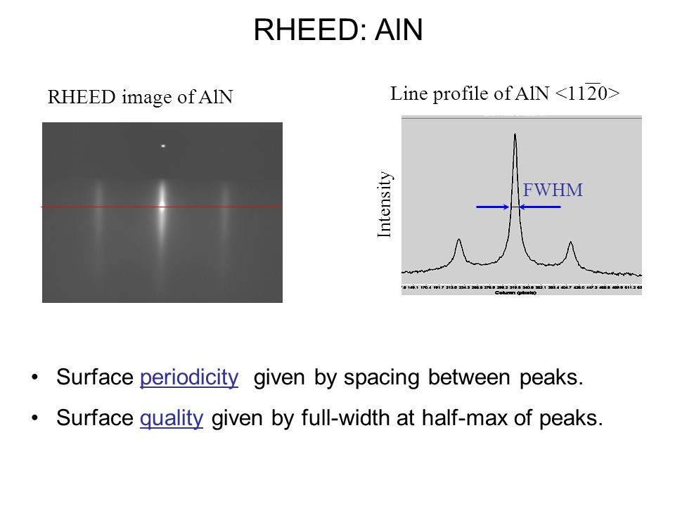 RHEED: AlN Surface periodicity given by spacing between peaks. Surface quality given by full-width at half-max of peaks. Intensity RHEED image of AlN