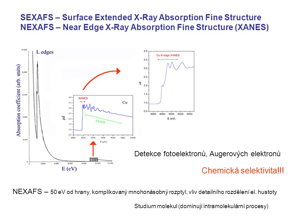 SEXAFS – Surface Extended X-Ray Absorption Fine Structure NEXAFS – Near Edge X-Ray Absorption Fine Structure (XANES) Detekce fotoelektronů, Augerových