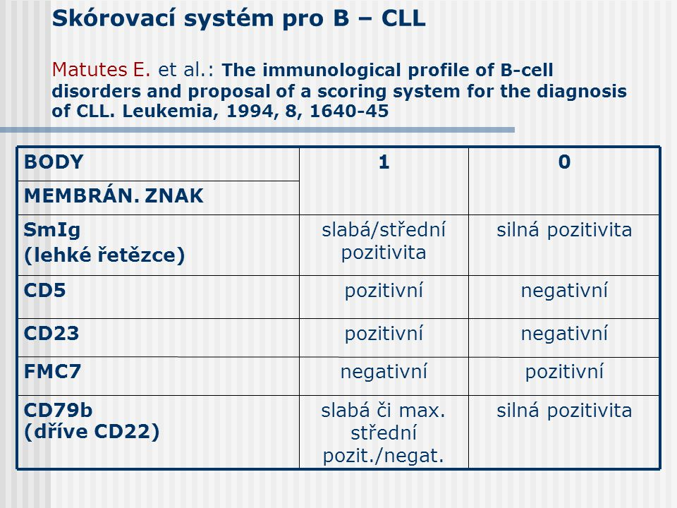 Skórovací systém pro B – CLL Matutes E. et al.: The immunological profile of B-cell disorders and proposal of a scoring system for the diagnosis of CL