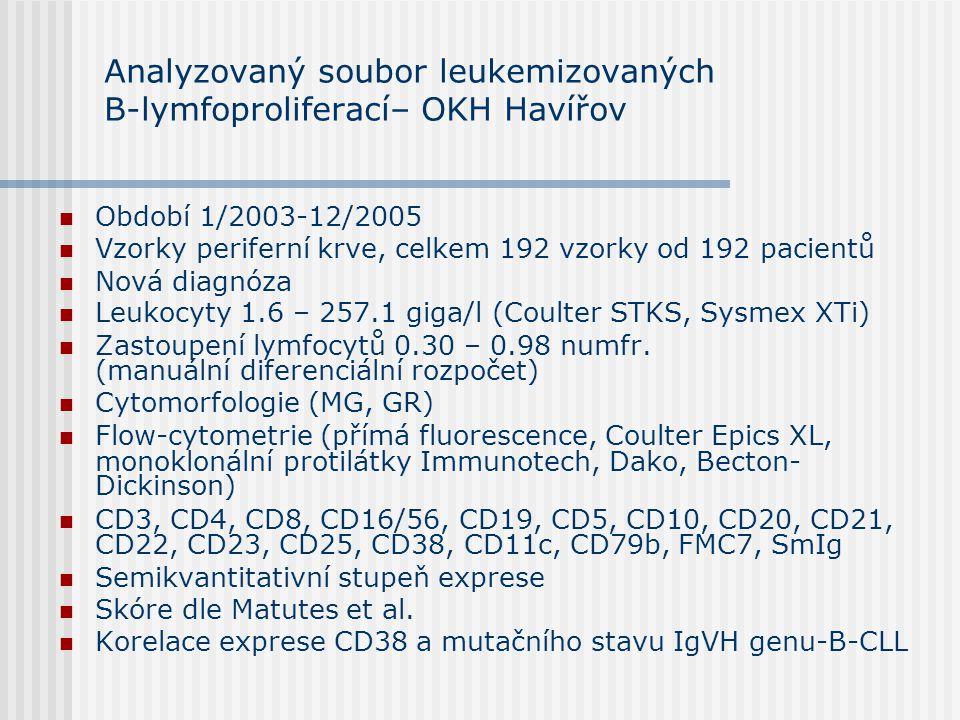 Analyzovaný soubor leukemizovaných B-lymfoproliferací– OKH Havířov Období 1/2003-12/2005 Vzorky periferní krve, celkem 192 vzorky od 192 pacientů Nová