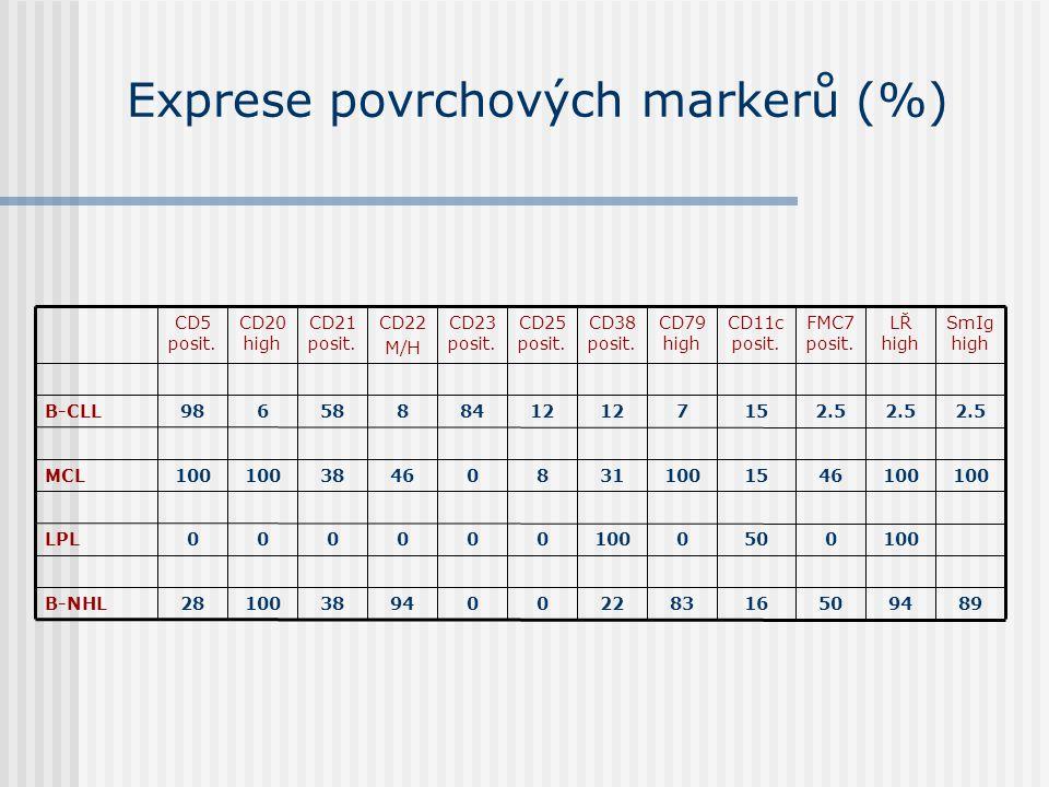 Exprese povrchových markerů (%) 