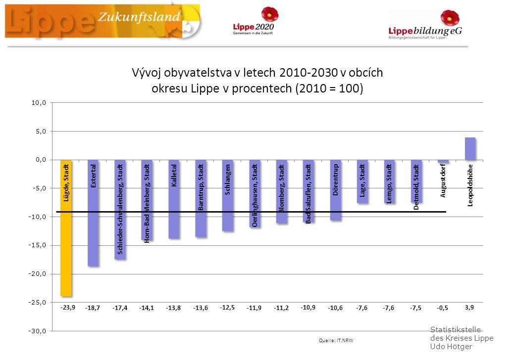 Statistikstelle des Kreises Lippe Udo Hötger Vývoj obyvatelstva v letech 2010-2030 v obcích okresu Lippe v procentech (2010 = 100) Quelle: IT.NRW