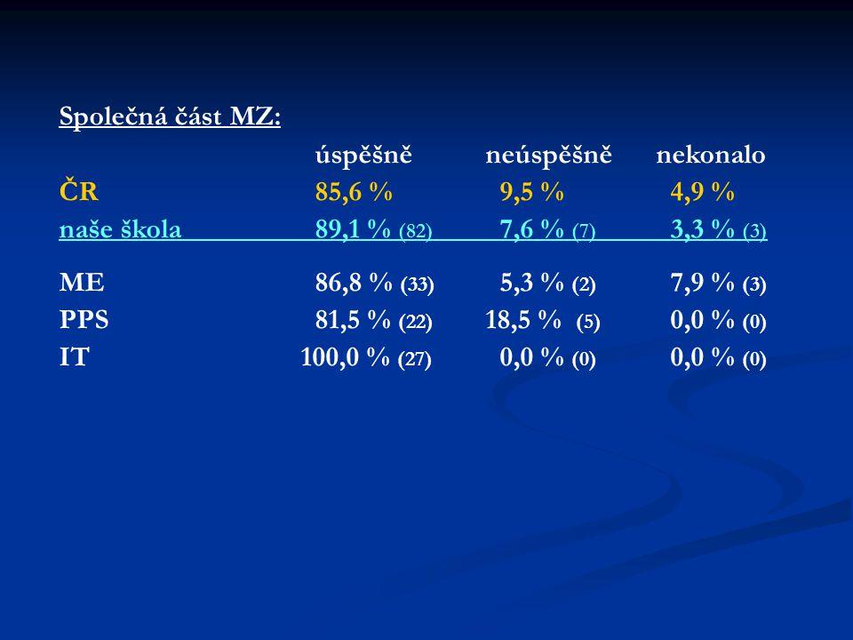 Společná část MZ: úspěšněneúspěšněnekonalo ČR85,6 % 9,5 % 4,9 % naše škola89,1 % (82) 7,6 % (7) 3,3 % (3) ME86,8 % (33) 5,3 % (2) 7,9 % (3) PPS81,5 % (22) 18,5 % (5) 0,0 % (0) IT 100,0 % (27) 0,0 % (0) 0,0 % (0)