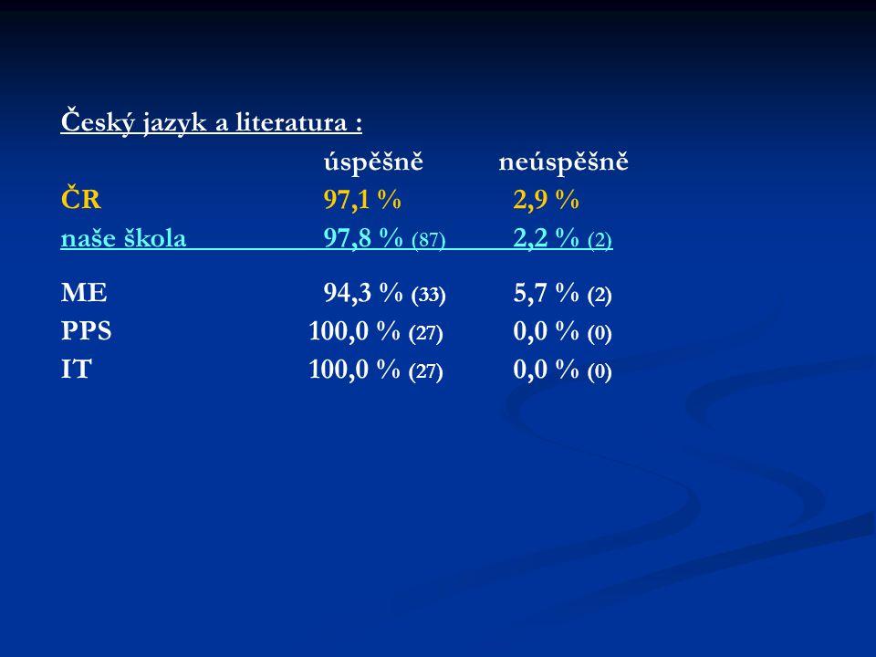 Český jazyk a literatura : úspěšněneúspěšně ČR97,1 % 2,9 % naše škola97,8 % (87) 2,2 % (2) ME94,3 % (33) 5,7 % (2) PPS 100,0 % (27) 0,0 % (0) IT 100,0 % (27) 0,0 % (0)