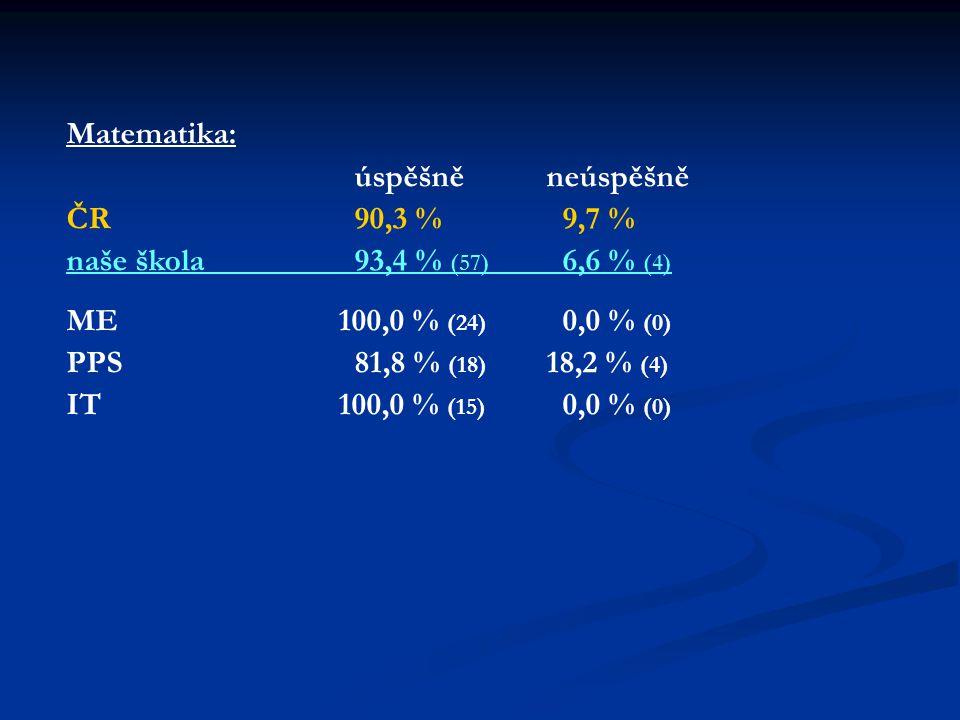 Matematika: úspěšněneúspěšně ČR90,3 % 9,7 % naše škola 93,4 % (57) 6,6 % (4) ME 100,0 % (24) 0,0 % (0) PPS 81,8 % (18) 18,2 % (4) IT 100,0 % (15) 0,0 % (0)