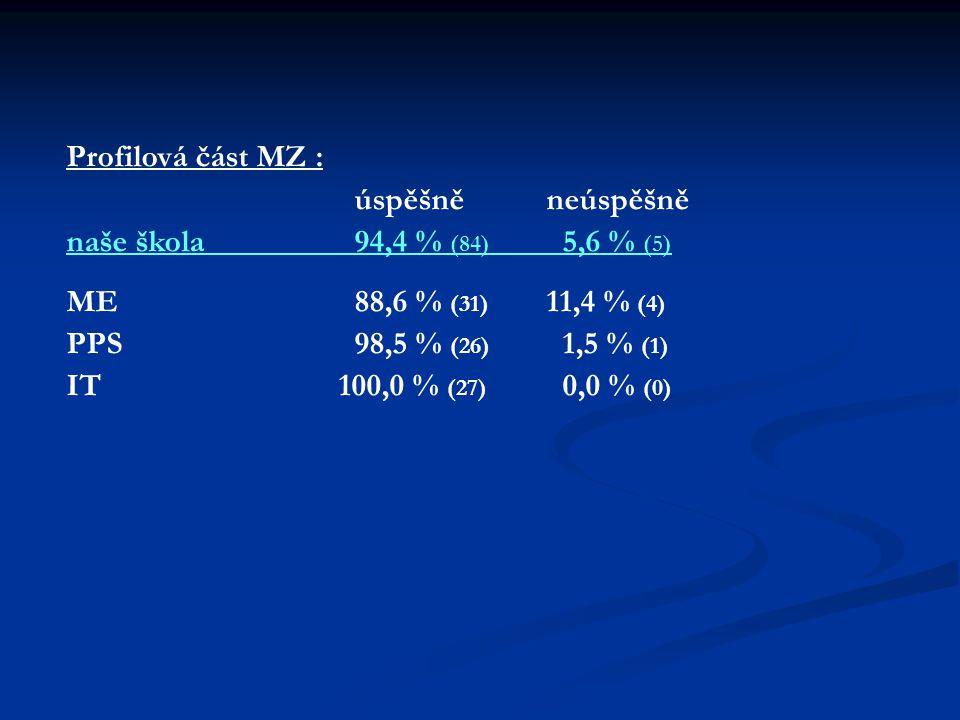 Profilová část MZ : úspěšněneúspěšně naše škola94,4 % (84) 5,6 % (5) ME88,6 % (31) 11,4 % (4) PPS 98,5 % (26) 1,5 % (1) IT 100,0 % (27) 0,0 % (0)