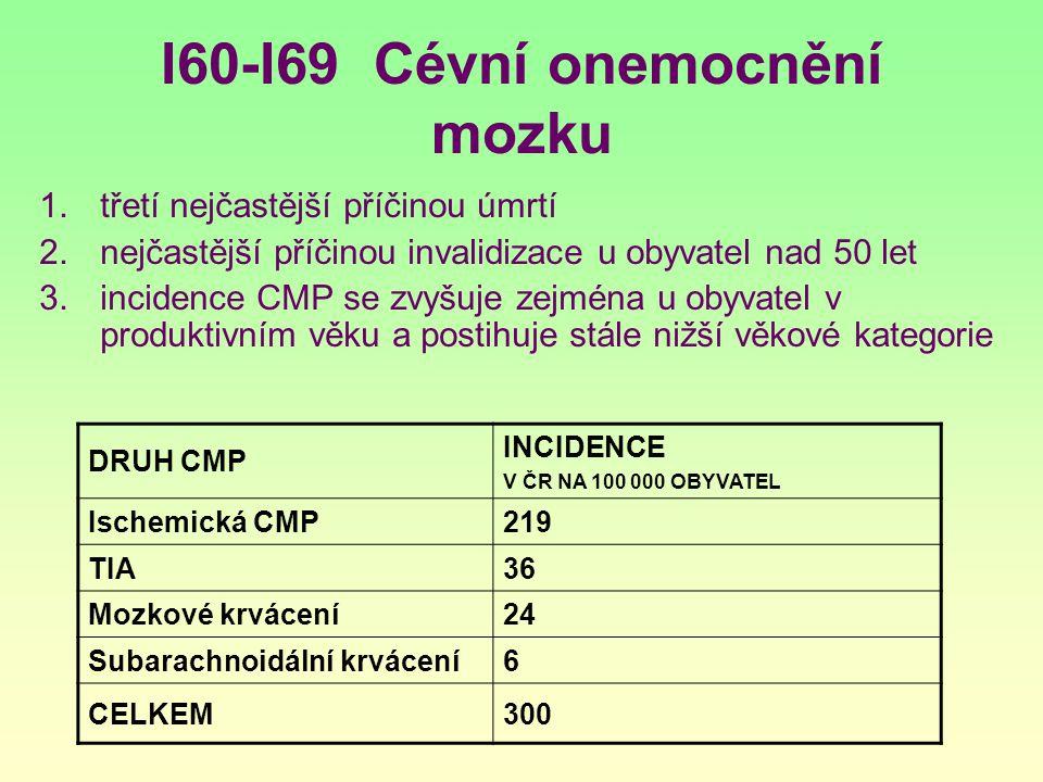 I60-I69 Cévní onemocnění mozku 1.třetí nejčastější příčinou úmrtí 2.nejčastější příčinou invalidizace u obyvatel nad 50 let 3.incidence CMP se zvyšuje