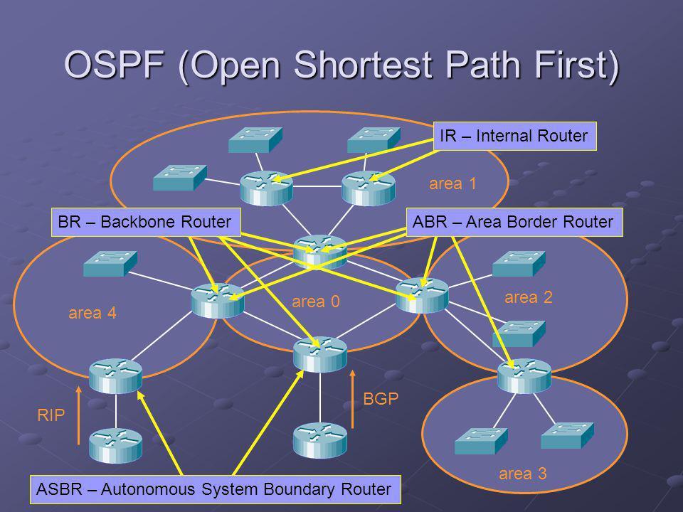OSPF (Open Shortest Path First) area 1 area 0 area 2 area 4 area 3 RIP BGP Virtual Link Inter-area route Inter-area summary route External route