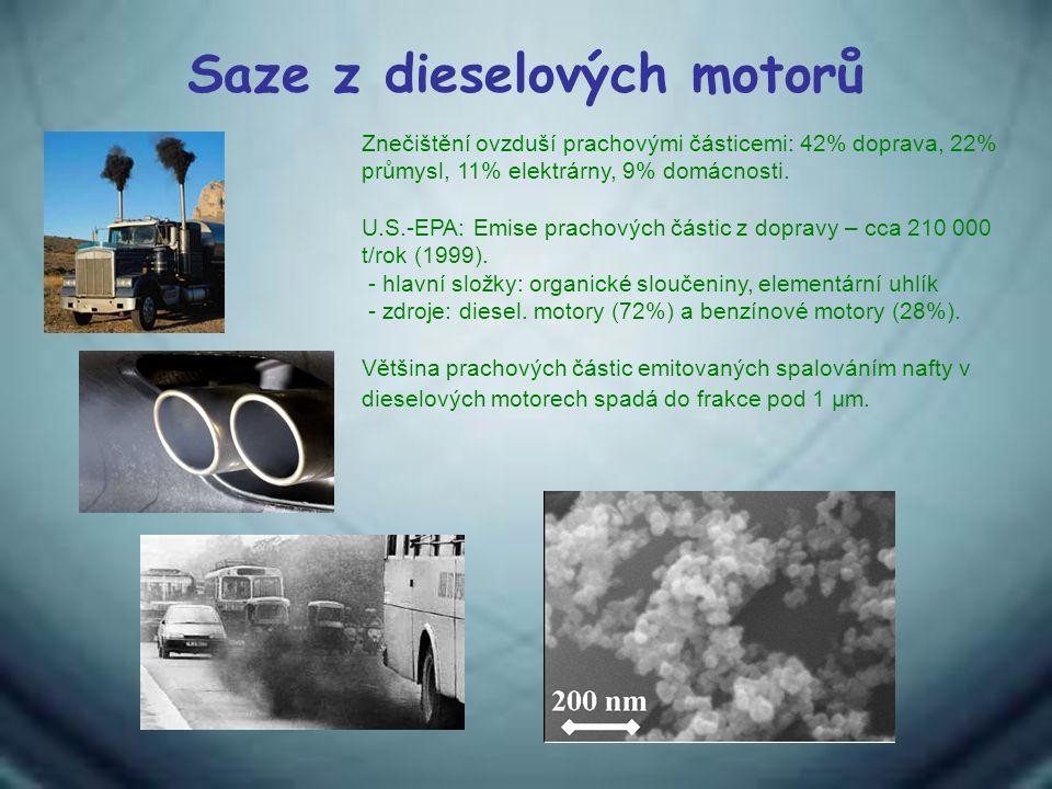 Saze z dieselových motorů Znečištění ovzduší prachovými částicemi: 42% doprava, 22% průmysl, 11% elektrárny, 9% domácnosti. U.S.-EPA: Emise prachových
