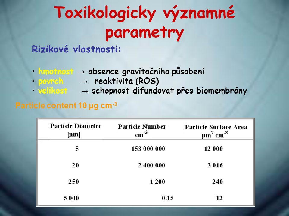 Toxikologicky významné parametry Particle content 10 µg cm -3 Rizikové vlastnosti: hmotnost → absence gravitačního působení povrch → reaktivita (ROS)