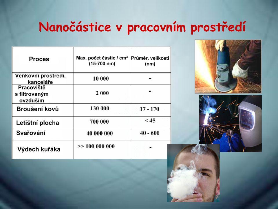Nanočástice v pracovním prostředí
