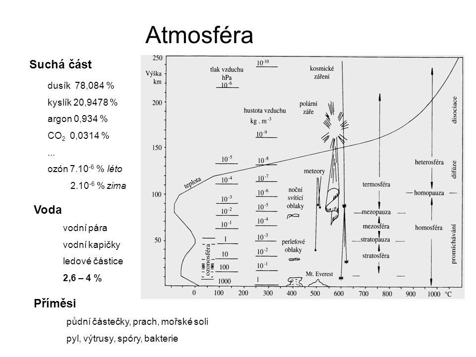Atmosféra dusík 78,084 % kyslík 20,9478 % argon 0,934 % CO 2 0,0314 %... ozón 7.10 -6 % léto 2.10 -6 % zima Suchá část Voda vodní pára vodní kapičky l