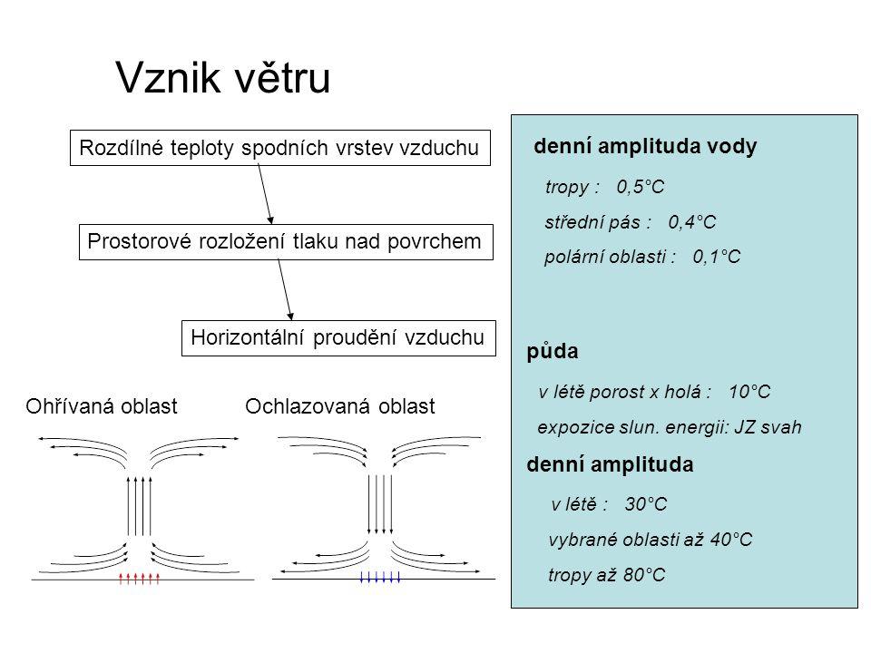 Vznik větru Rozdílné teploty spodních vrstev vzduchu Prostorové rozložení tlaku nad povrchem Horizontální proudění vzduchu denní amplituda vody tropy