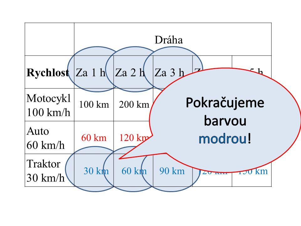 Dráha RychlostZa 1 hZa 2 hZa 3 hZa 4 hZa 5 h Motocykl 100 km/h Auto 60 km/h Traktor 30 km/h 100 km200 km300 km400 km500 km 60 km120 km180 km240 km300 km 30 km60 km90 km120 km150 km