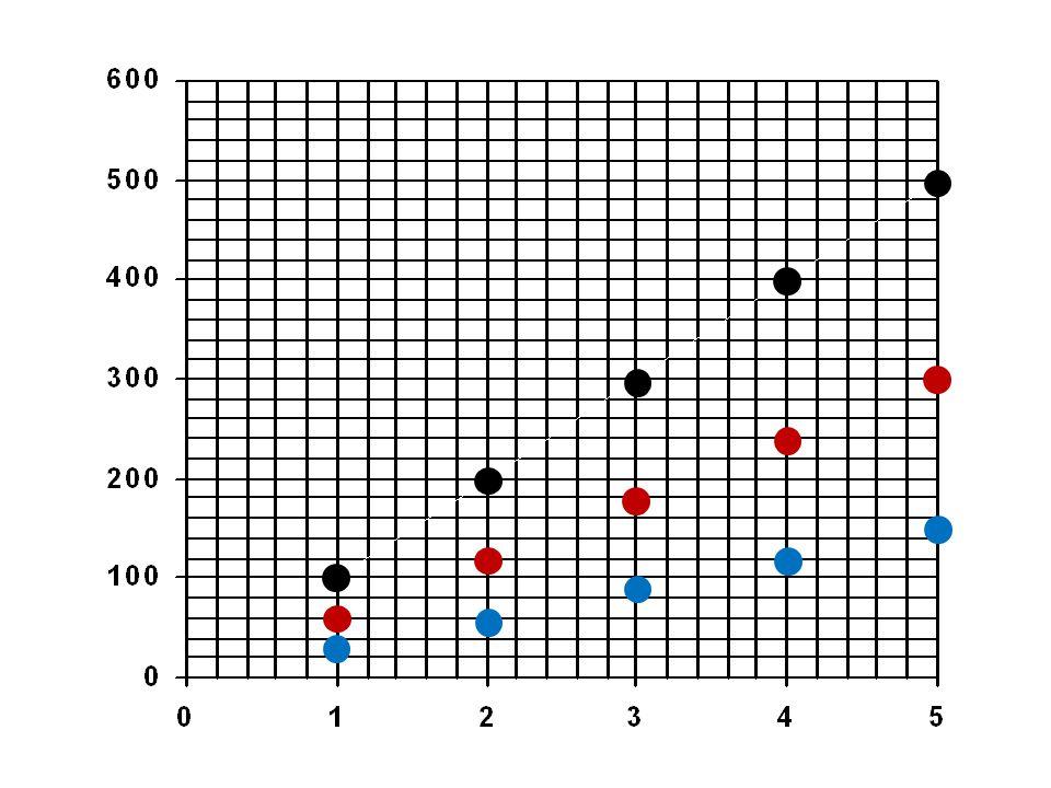 Nyní spojíme body stejné barvy. A znázorníme závislosti dráhy na čase jednotlivých těles.