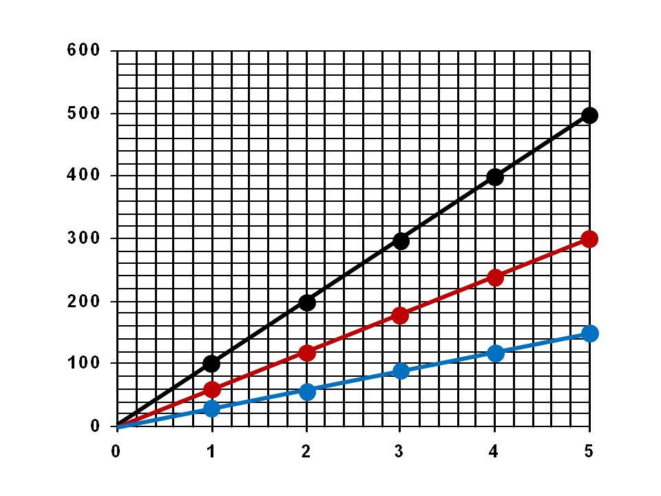 Z grafu mohu zjistit co se pohybuje rychleji: podle sklonu přímky (závislost dráhy na čase) strmější přímka = vyšší rychlost