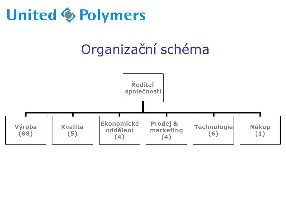 Organizační schéma Ředitel společnosti Výroba (88) Kvalita (5) Ekonomické oddělení (4) Prodej & marketing (4) Technologie (6) Nákup (1)
