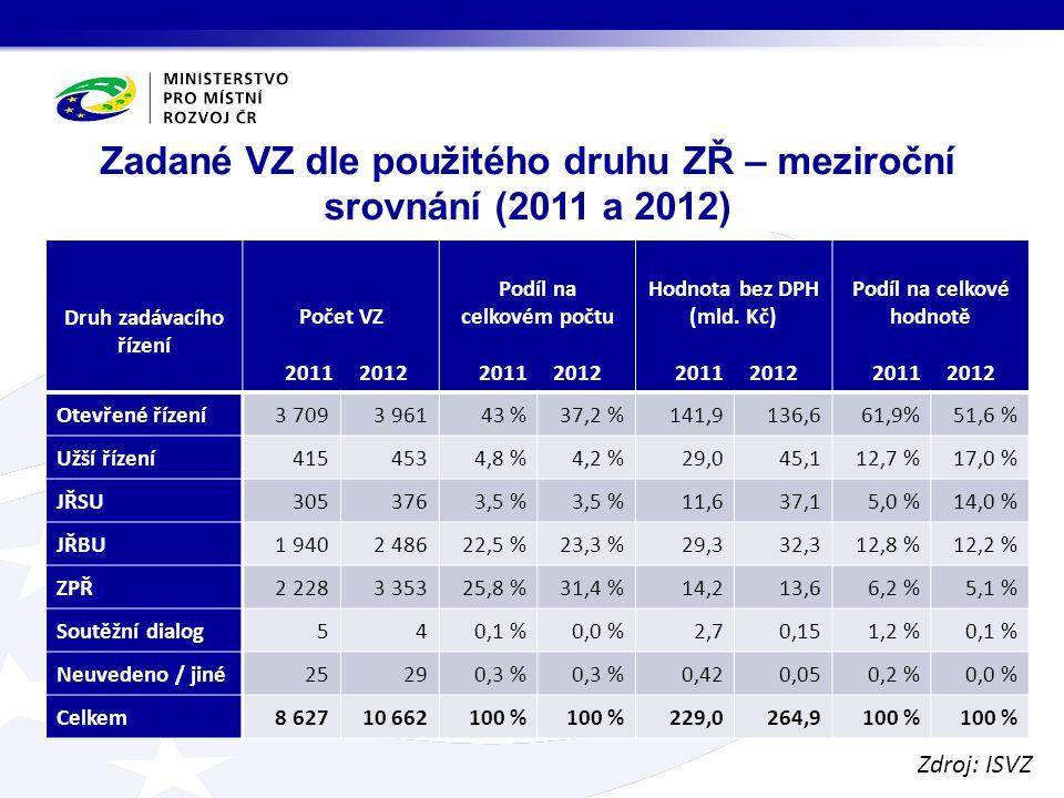 Zadané VZ dle použitého druhu ZŘ – meziroční srovnání (2011 a 2012) Druh zadávacího řízení Počet VZ 2011 2012 Podíl na celkovém počtu 2011 2012 Hodnota bez DPH (mld.