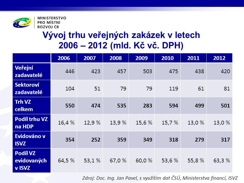 Veřejné zakázky s vysokou hodnotou Zdroj: ISVZ Zadané VZ s hodnotou od 100 do 300 mil.