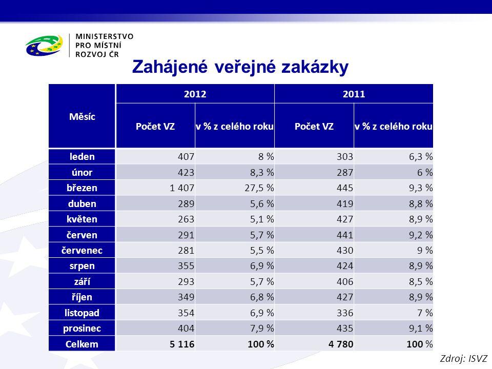 Zahájené veřejné zakázky Měsíc 20122011 Počet VZv % z celého rokuPočet VZv % z celého roku leden4078 %3036,3 % únor4238,3 %2876 % březen1 40727,5 %4459,3 % duben2895,6 %4198,8 % květen2635,1 %4278,9 % červen2915,7 %4419,2 % červenec2815,5 %4309 % srpen3556,9 %4248,9 % září2935,7 %4068,5 % říjen3496,8 %4278,9 % listopad3546,9 %3367 % prosinec4047,9 %4359,1 % Celkem5 116100 %4 780100 % Zdroj: ISVZ