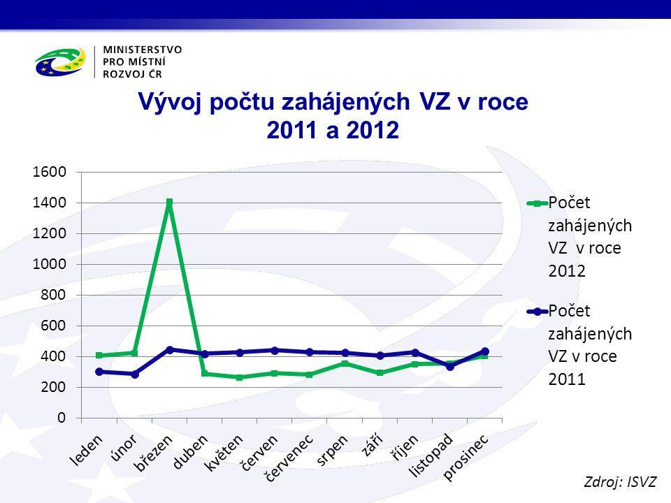 Vývoj počtu zahájených VZ v roce 2011 a 2012 Zdroj: ISVZ