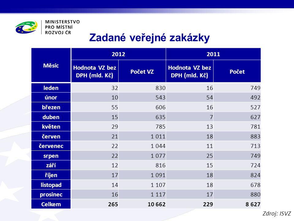 Zadané veřejné zakázky Měsíc 20122011 Hodnota VZ bez DPH (mld.