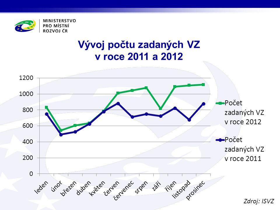 Vývoj počtu zadaných VZ v roce 2011 a 2012 Zdroj: ISVZ