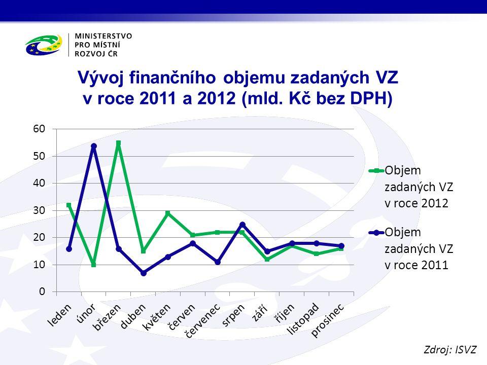 Zrušené veřejné zakázky Druh zadavatele Celkový počet zrušených VZ (formulář F51) 2011 2012 Počet zrušených VZ z důvodu jedné nabídky 2011 2012 Podíl zrušených VZ z důvodu jedné nabídky 2011 2012 Veřejný 1 4362 64654620,35 %17,46 % Sektorový 6669030,00 %4,35 % Neuvedeno 2031020,00 %6,45 % Celkem 1 5222 74654670,33 %17,01 % Zdroj: ISVZ