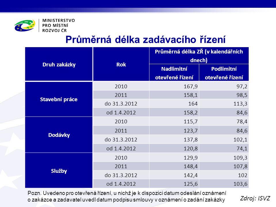 Vývoj průměrného počtu nabídek v letech 2007 – 2012 podle zadavatele Zdroj: ISVZ