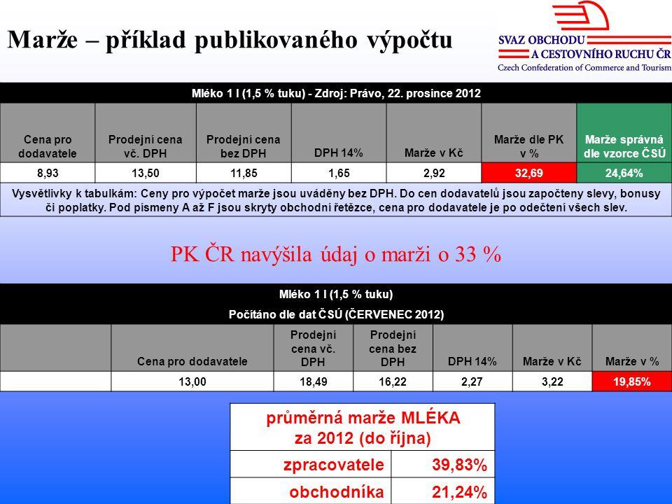 Mléko 1 l (1,5 % tuku) Počítáno dle dat ČSÚ (ČERVENEC 2012) Cena pro dodavatele Prodejní cena vč.
