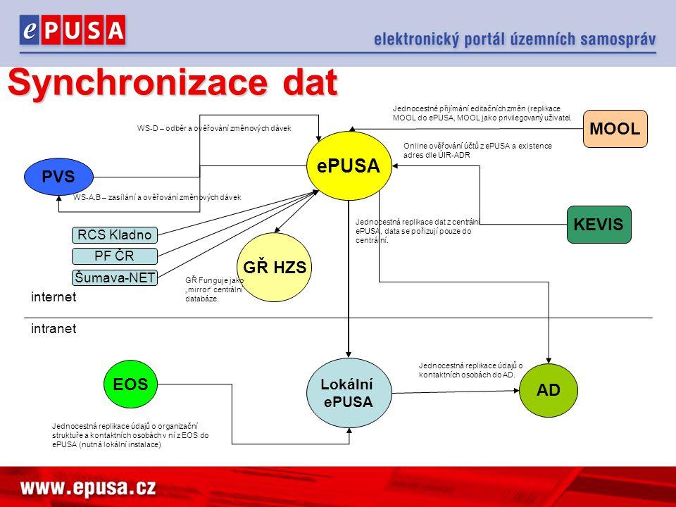 Synchronizace dat ePUSA Lokální ePUSA intranet internet PVS WS-A,B – zasílání a ověřování změnových dávek WS-D – odběr a ověřování změnových dávek MOO