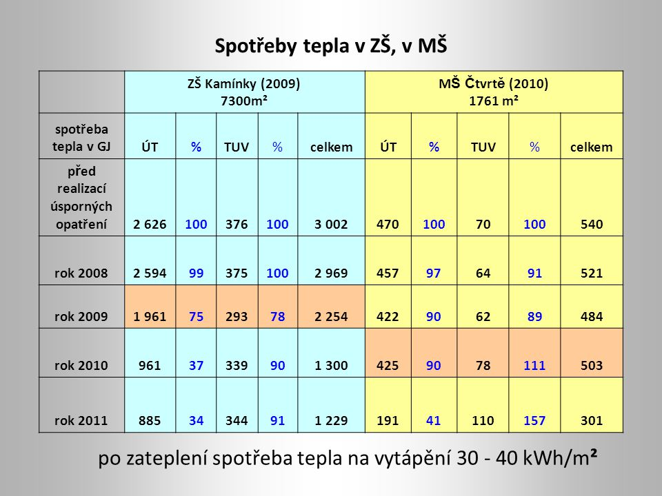 Spotřeby tepla v ZŠ, v MŠ ZŠ Kamínky (2009) 7300m² M Š Č tvrt ě (2010) 1761 m² spotřeba tepla v GJÚT%TUV%celkemÚT%TUV%celkem p ř ed realizací úspornýc