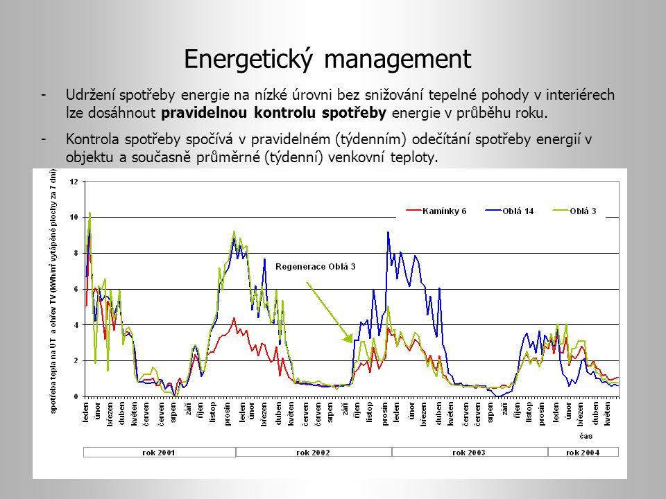 Energetický management -Udržení spotřeby energie na nízké úrovni bez snižování tepelné pohody v interiérech lze dosáhnout pravidelnou kontrolu spotřeby energie v průběhu roku.