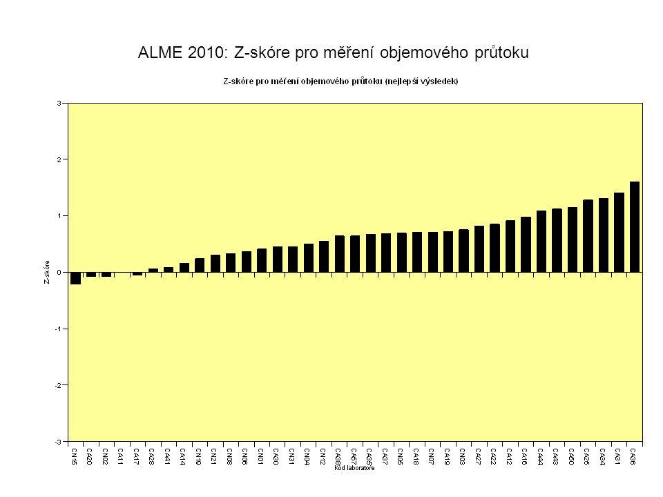 ALME 2010: Z-skóre pro měření objemového průtoku