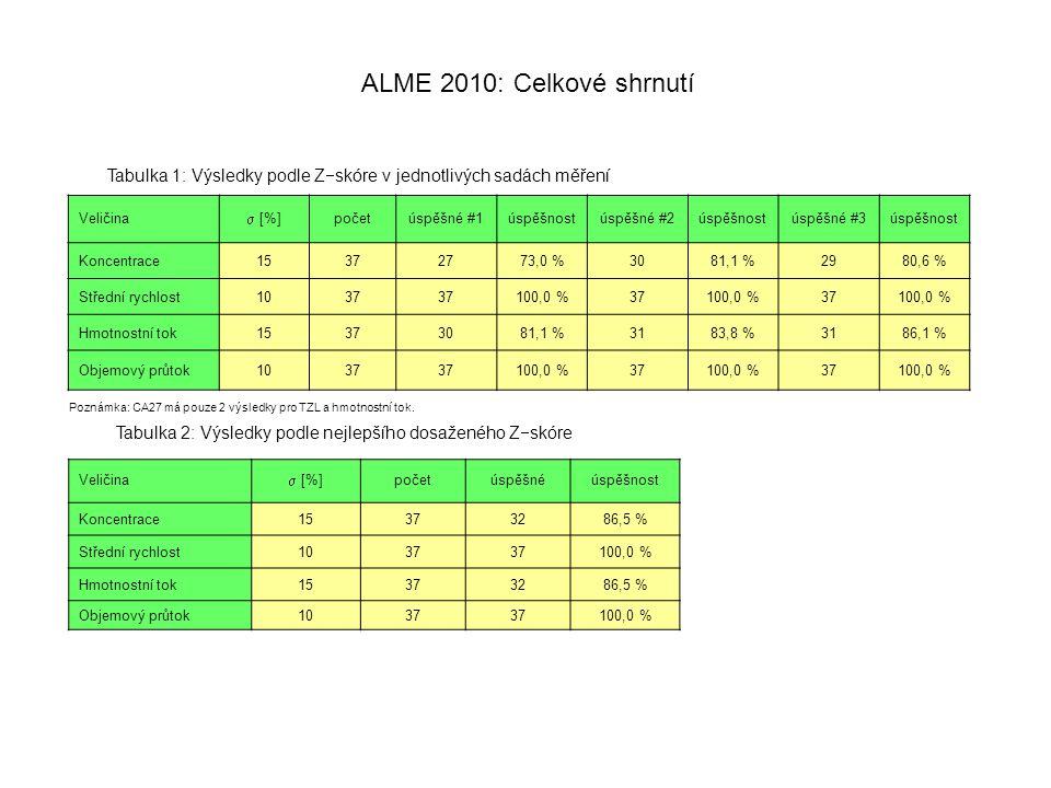 ALME 2010: Celkové shrnutí Veličina  [%] početúspěšné #1úspěšnostúspěšné #2úspěšnostúspěšné #3úspěšnost Koncentrace15372773,0 %3081,1 %2980,6 % Střední rychlost1037 100,0 %37100,0 %37100,0 % Hmotnostní tok15373081,1 %3183,8 %3186,1 % Objemový průtok1037 100,0 %37100,0 %37100,0 % Veličina  [%] početúspěšnéúspěšnost Koncentrace15373286,5 % Střední rychlost1037 100,0 % Hmotnostní tok15373286,5 % Objemový průtok1037 100,0 % Tabulka 2: Výsledky podle nejlepšího dosaženého Z  skóre Tabulka 1: Výsledky podle Z  skóre v jednotlivých sadách měření Poznámka: CA27 má pouze 2 výsledky pro TZL a hmotnostní tok.