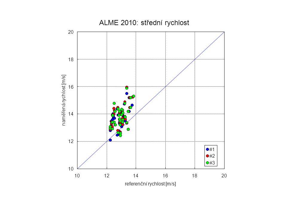 ALME 2010: střední rychlost