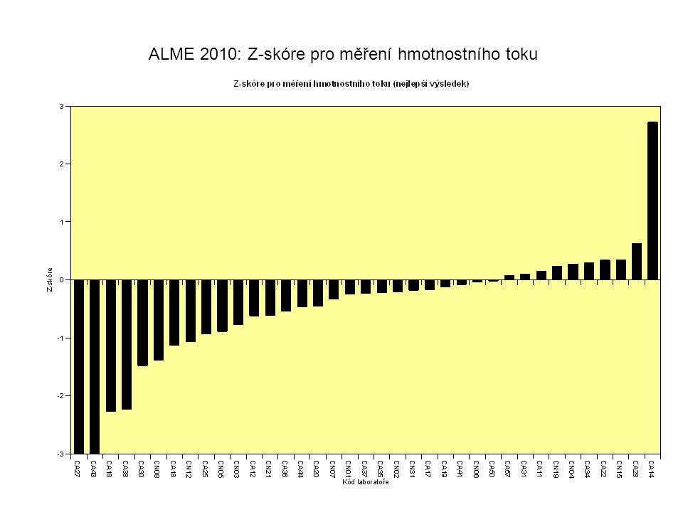 ALME 2010: Z-skóre pro měření koncentrace TZL