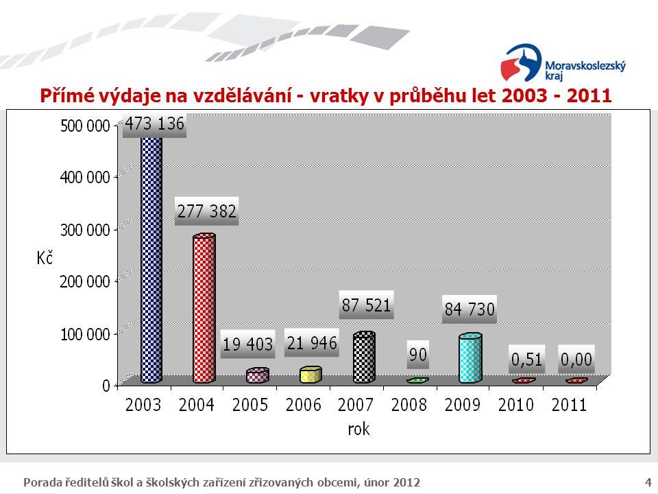 Porada ředitelů škol a školských zařízení zřizovaných obcemi, únor 20125 2.