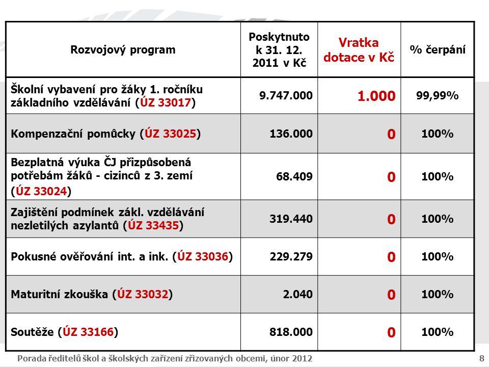 Porada ředitelů škol a školských zařízení zřizovaných obcemi, únor 20128 Rozvojový program Poskytnuto k 31. 12. 2011 v Kč Vratka dotace v Kč % čerpání