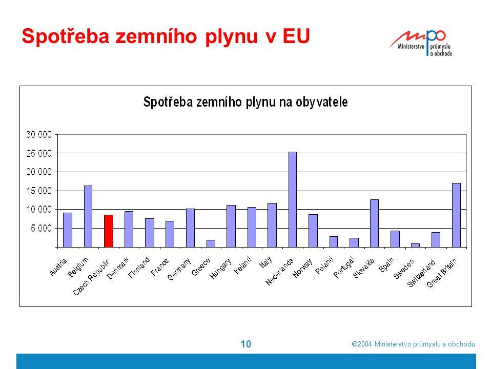  2004  Ministerstvo průmyslu a obchodu 10 Spotřeba zemního plynu v EU