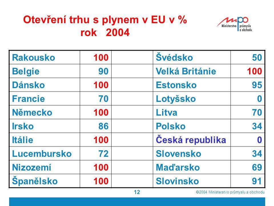  2004  Ministerstvo průmyslu a obchodu 12 Otevření trhu s plynem v EU v % rok 2004 Rakousko100Švédsko50 Belgie90Velká Británie100 Dánsko100Estonsko95 Francie70Lotyšsko0 Německo100Litva70 Irsko86Polsko34 Itálie100Česká republika0 Lucembursko72Slovensko34 Nizozemí100Maďarsko69 Španělsko100Slovinsko91