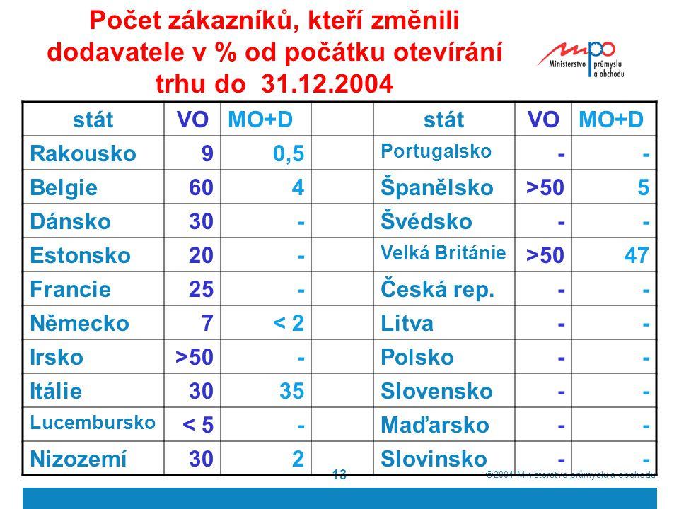  2004  Ministerstvo průmyslu a obchodu 13 Počet zákazníků, kteří změnili dodavatele v % od počátku otevírání trhu do 31.12.2004 státVOMO+DstátVOMO+D Rakousko90,5 Portugalsko -- Belgie604Španělsko>505 Dánsko30-Švédsko-- Estonsko20- Velká Británie >5047 Francie25-Česká rep.-- Německo7< 2Litva-- Irsko>50-Polsko-- Itálie3035Slovensko-- Lucembursko < 5-Maďarsko-- Nizozemí302Slovinsko--