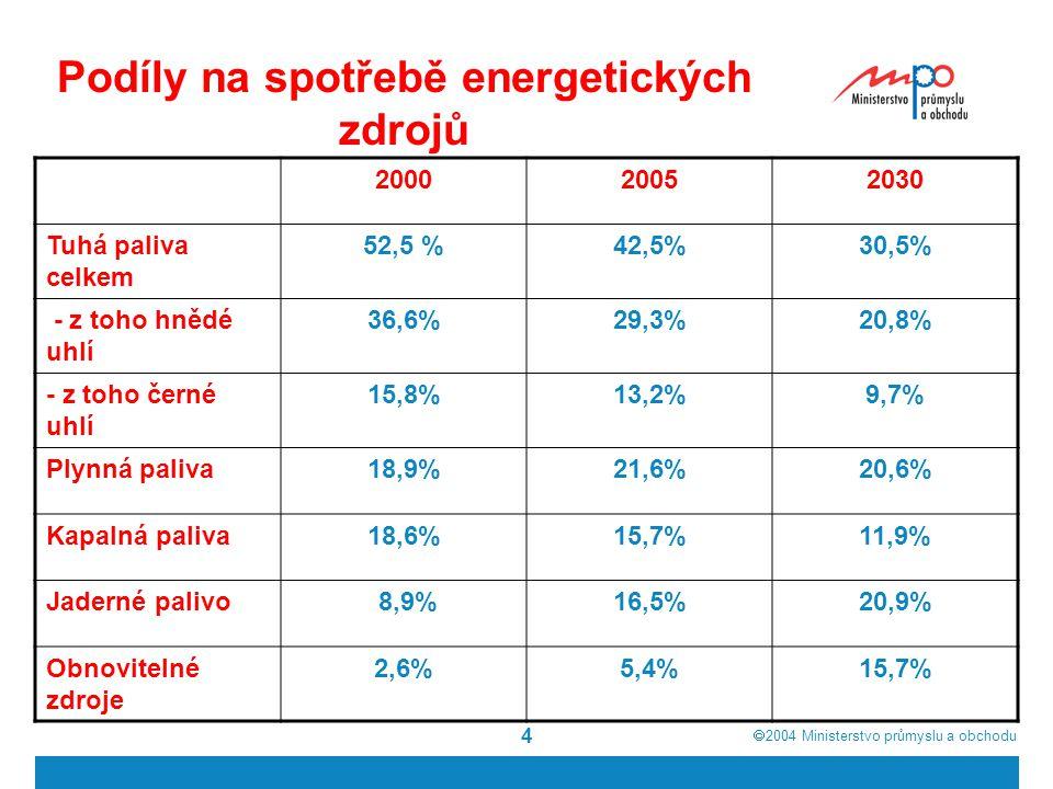  2004  Ministerstvo průmyslu a obchodu 4 Podíly na spotřebě energetických zdrojů 200020052030 Tuhá paliva celkem 52,5 %42,5%30,5% - z toho hnědé uhlí 36,6%29,3%20,8% - z toho černé uhlí 15,8%13,2%9,7% Plynná paliva18,9%21,6%20,6% Kapalná paliva18,6%15,7%11,9% Jaderné palivo 8,9%16,5%20,9% Obnovitelné zdroje 2,6%5,4%15,7%