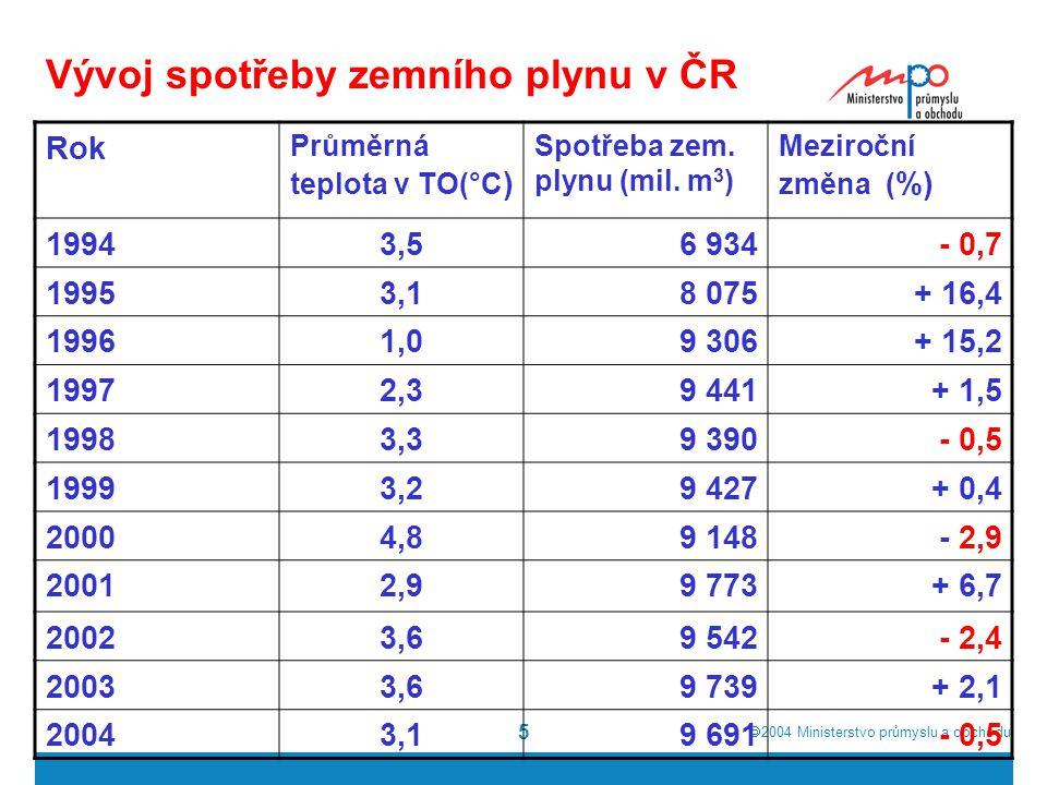  2004  Ministerstvo průmyslu a obchodu 5 Vývoj spotřeby zemního plynu v ČR Rok Průměrná teplota v TO(°C ) Spotřeba zem.