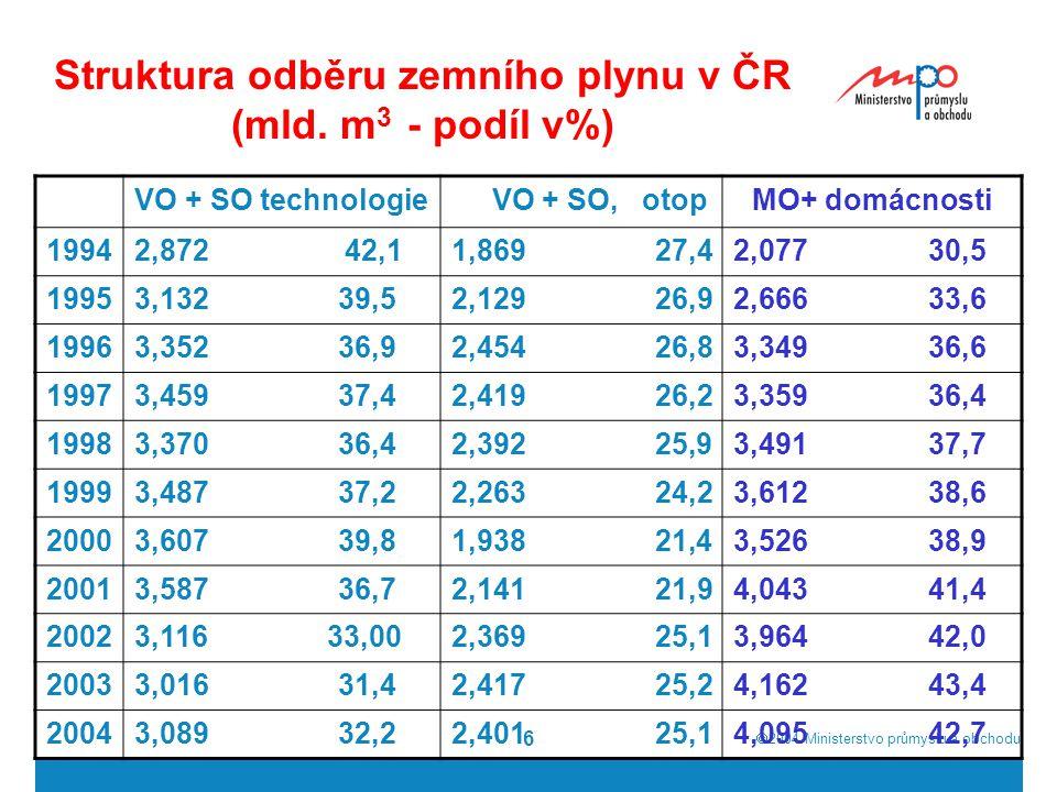  2004  Ministerstvo průmyslu a obchodu 6 Struktura odběru zemního plynu v ČR (mld.