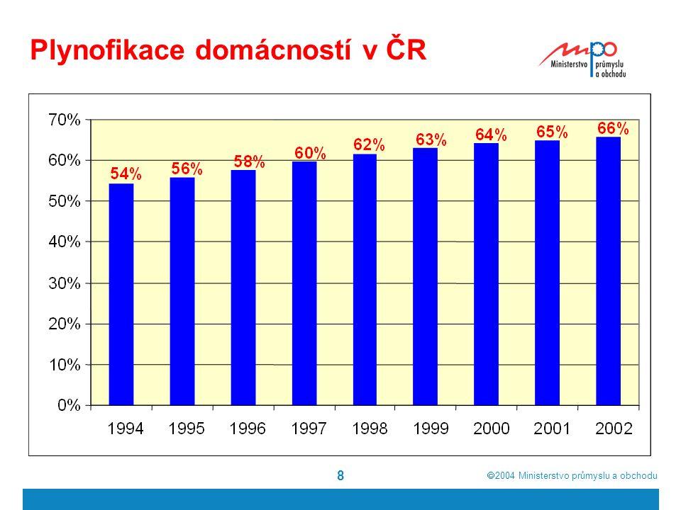  2004  Ministerstvo průmyslu a obchodu 8 Plynofikace domácností v ČR