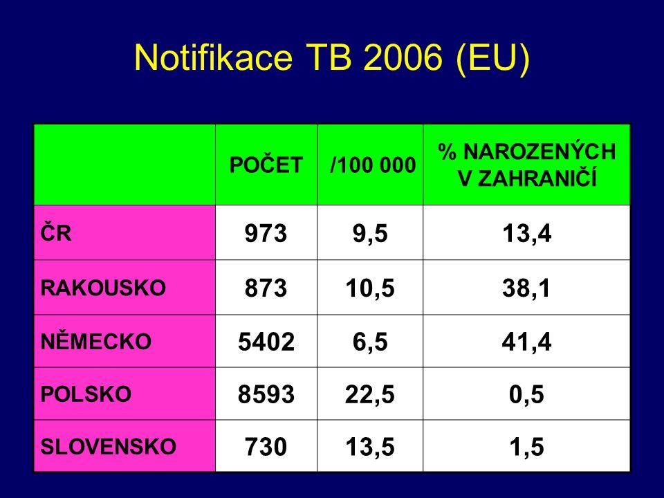 Notifikace TB 2006 (EU) POČET /100 000 % NAROZENÝCH V ZAHRANIČÍ ČR 9739,513,4 RAKOUSKO 87310,538,1 NĚMECKO 54026,541,4 POLSKO 859322,50,5 SLOVENSKO 73