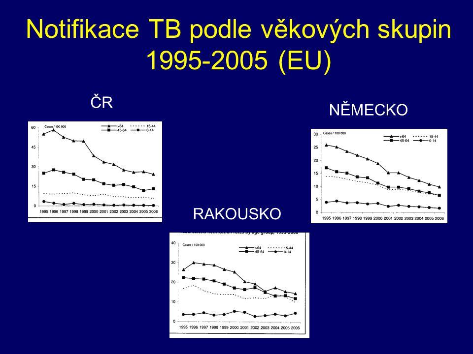 Notifikace TB podle věkových skupin 1995-2005 (EU) ČR RAKOUSKO NĚMECKO