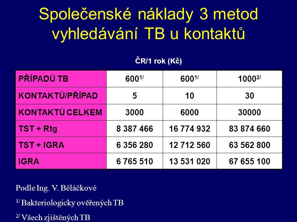 Společenské náklady 3 metod vyhledávání TB u kontaktů PŘÍPADŮ TB600 1/ 1000 2/ KONTAKTŮ/PŘÍPAD51030 KONTAKTŮ CELKEM3000600030000 TST + Rtg8 387 46616