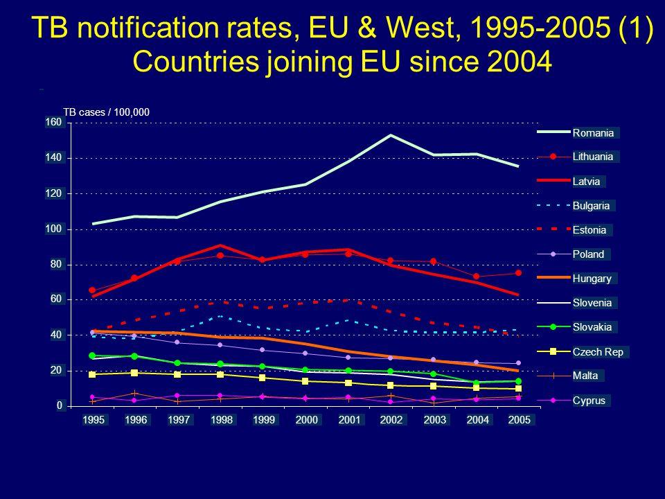 Notifikace TB 2006 (EU) POČET /100 000 % NAROZENÝCH V ZAHRANIČÍ ČR 9739,513,4 RAKOUSKO 87310,538,1 NĚMECKO 54026,541,4 POLSKO 859322,50,5 SLOVENSKO 73013,51,5